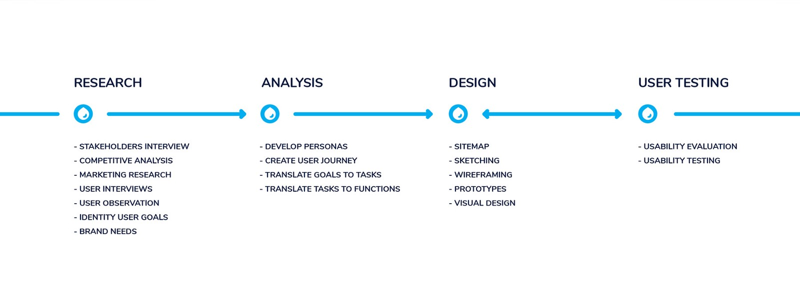 Ui Ux Design Process Noteworthy The Journal Blog Flow Diagram User Experience For Me Is Of Enhancing Satisfaction With A Product By Improving Usability And Pleasure Provided In