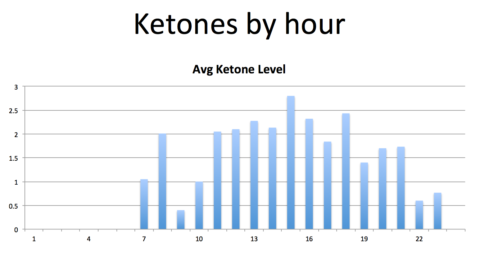 tracking blood ketones behind the scenes data on the ketogenic diet