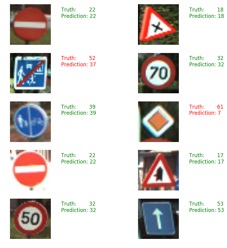 Traffic Sign Recognition With Tensorflow Waleed Abdulla Medium