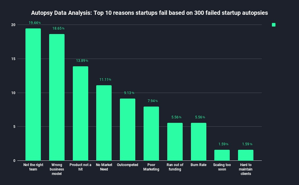Why Startups Fail? A Data Analysis by Autopsy