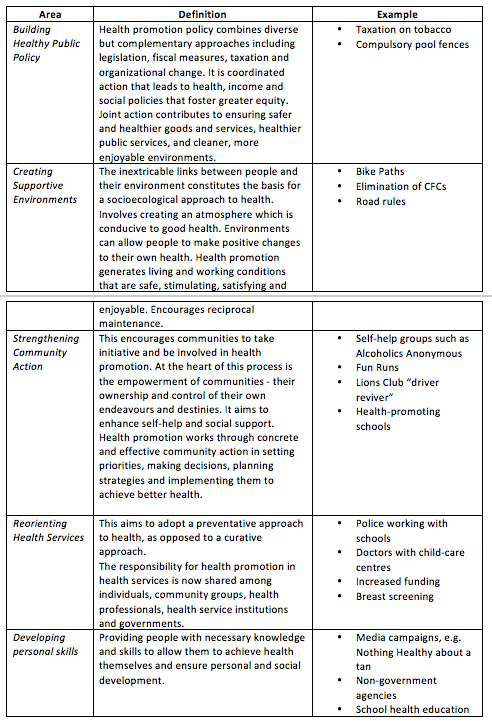 HSC PDHPE: Health Priorities In Australia – State Ranker Manual – Medium