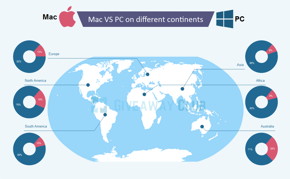 Mac vs PC in Different Countries – Giveaway Club – Medium