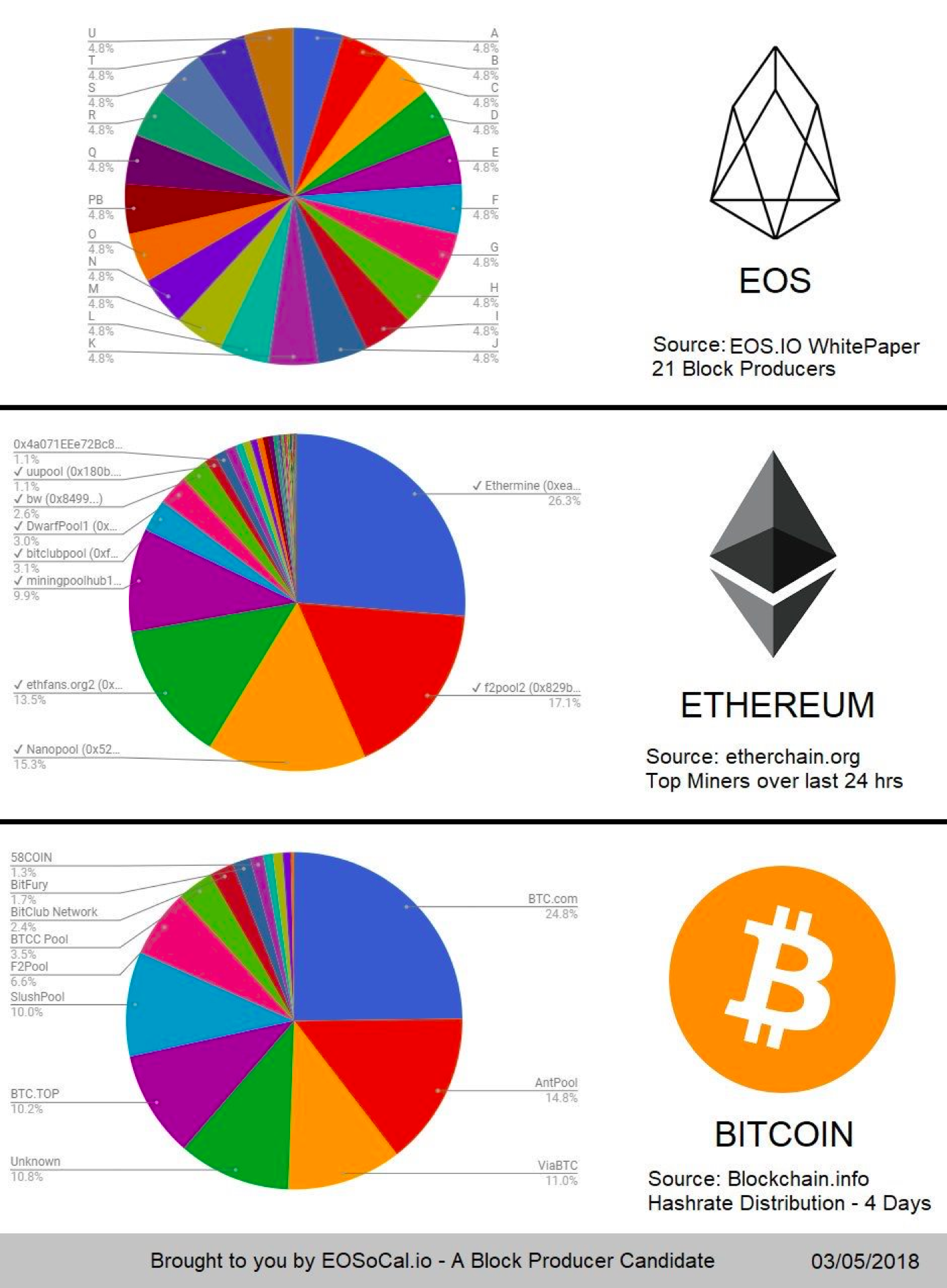 cryptocurrencies simply explained by tenx cofounder dr julian hosp bitcoin ethereum blockchain icos decentralization mining co