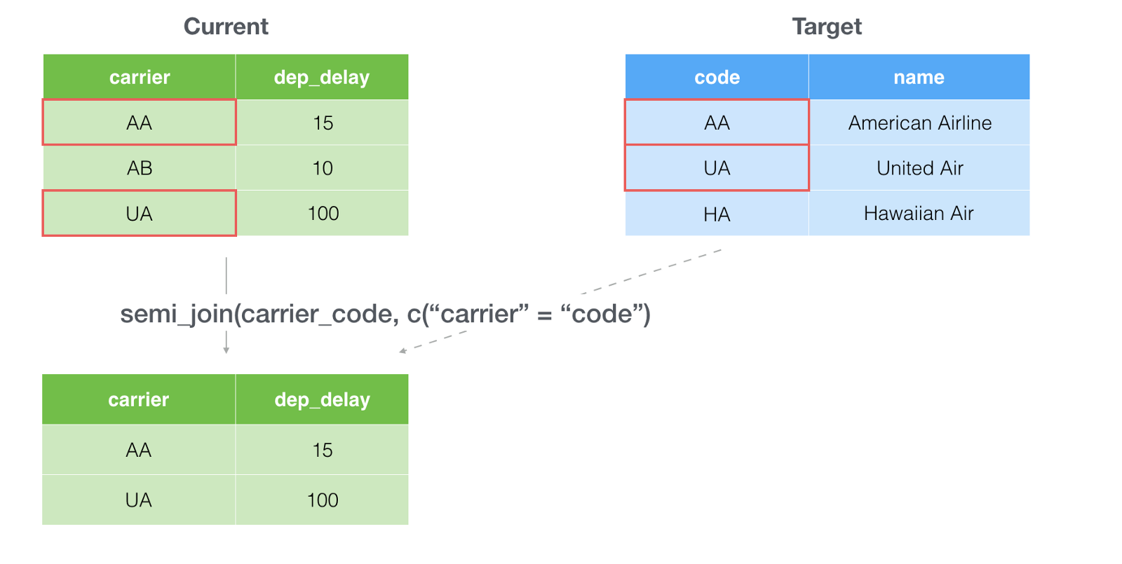 Introduction to Join — filtering data based on the target data in ...