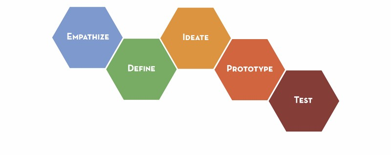 What is the Design Process?