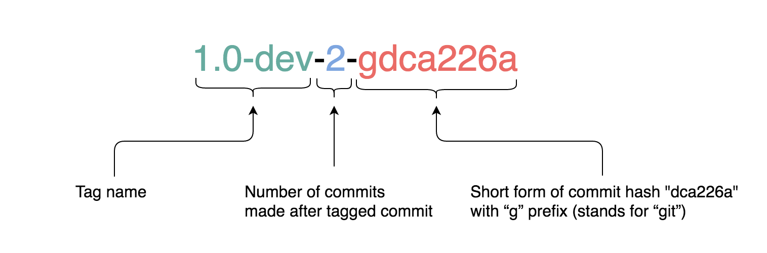 git commit with tag