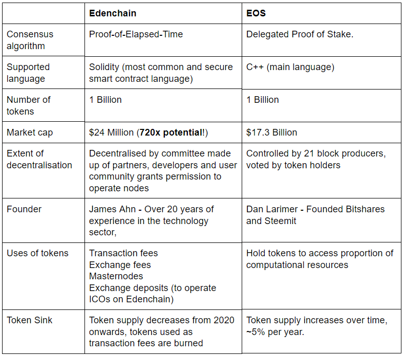 Differences Between Edenchain and EOS