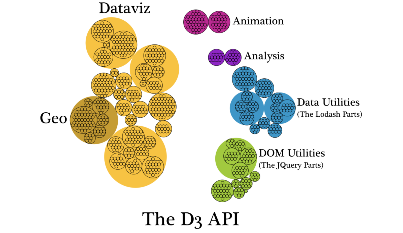 D3 Is Not A Data Visualization Library Elijah Meeks Medium No Parts Are Available For This Diagram Hierarchical Of The Functions Listed In Api Page Grouped Into Their Category Such As Scale Or Array And Subcategory If Applicable
