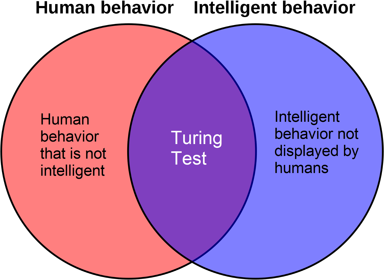 an analysis of the intelligence of computers Business intelligence to retrieve information in a timely manner and to perform analysis of the data business intelligence of computers learn about each of.