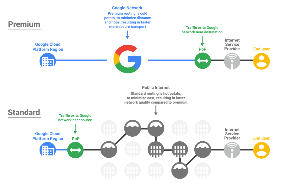 A gcp flowchart a day google cloud platform community medium