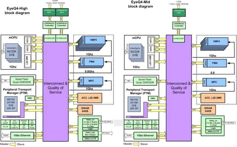 Autonomous Brain Processors Comparison  U2013 Giscle  U2013 Medium