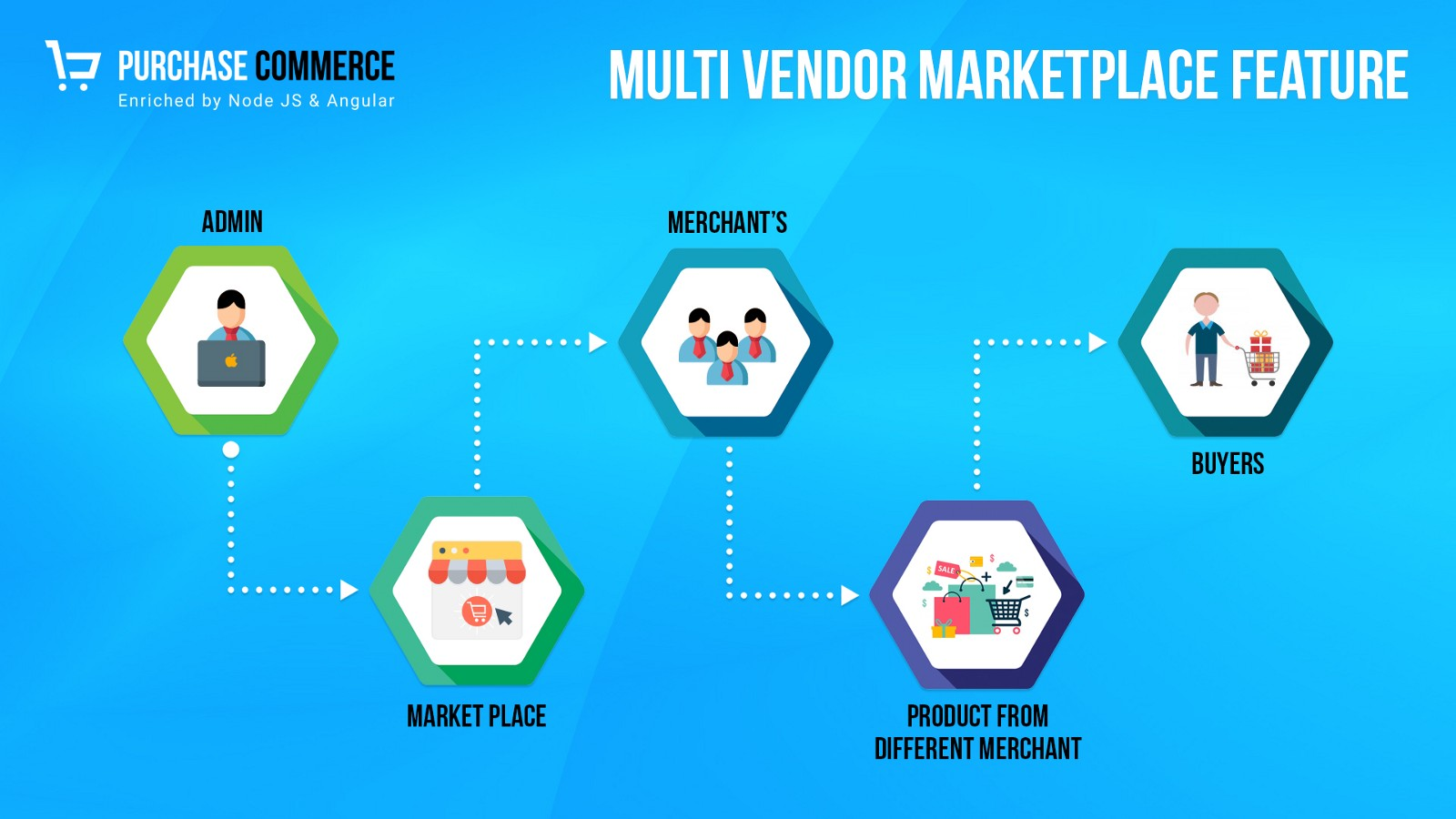 Multi Vendor eCommerce Marketplace Script — Purchase Commerce