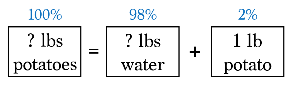 If the potatoes are 98% water, then 2% is potato matter. Therefore 2% of  the total weight must equal 1 pound of potato matter.