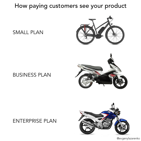 How paying SaaS customers see your product.