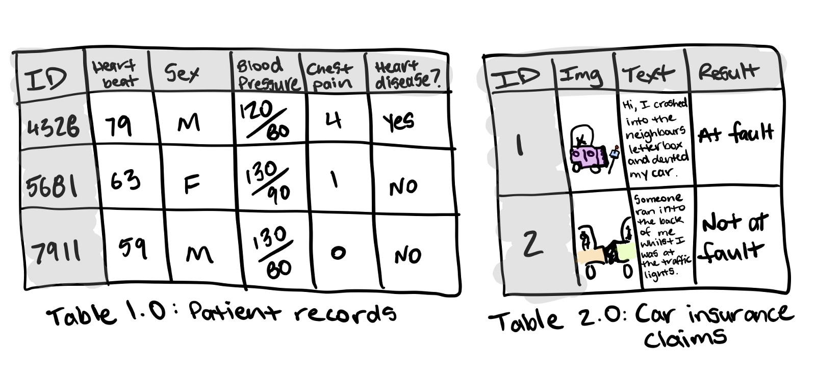 Two tables of structured data, one has patient records and whether or not they have heart disease, the other car insurance