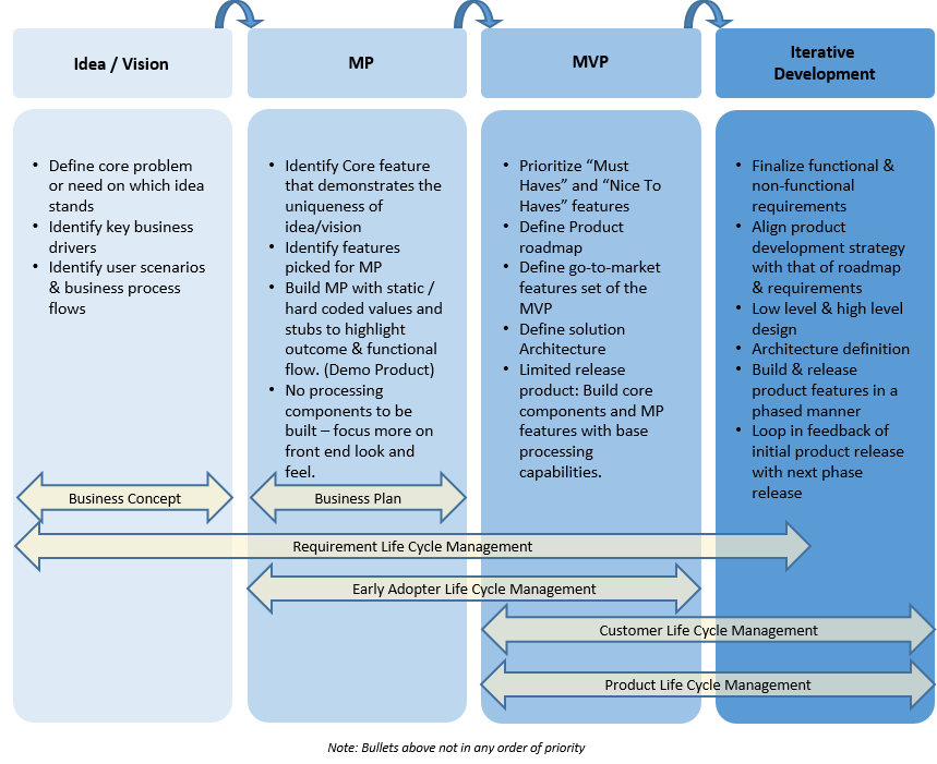 Electronic Payments: MVP — before & after…practical