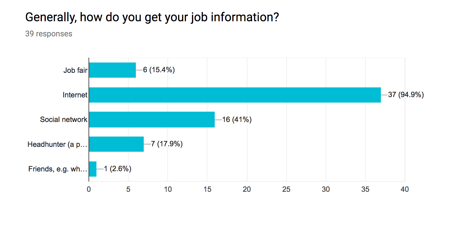 Occupation 31 Of 39students 8 Employees Gender 21 39 Males 17 Females 1 Prefer Not To Answer Work Experience 5 No