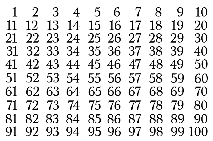 Prime Numbers & The Sieve Of Eratosthenes
