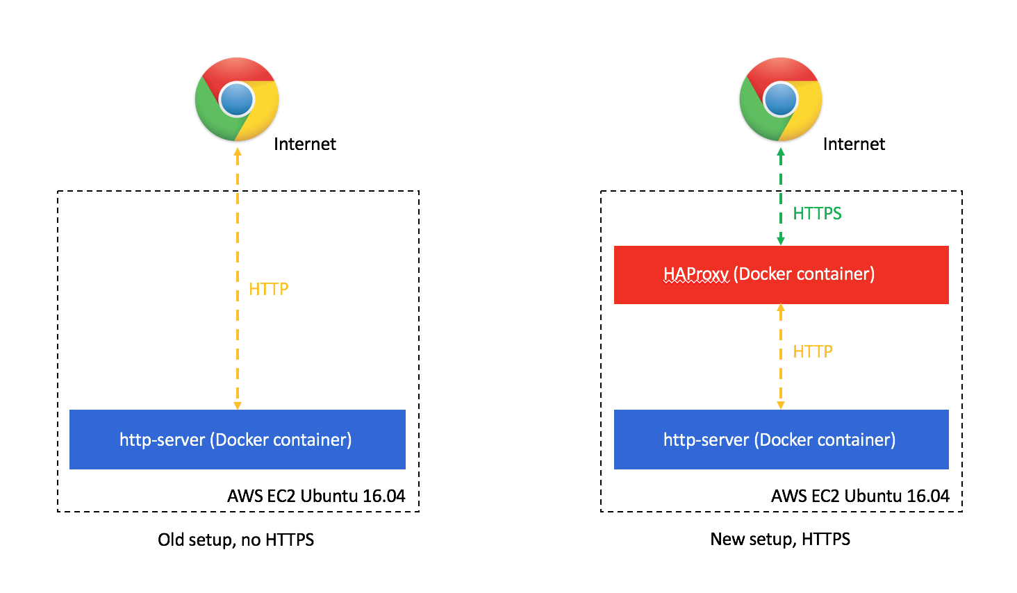 Moving My Http Website To Https Using Letsencrypt Haproxy And Docker