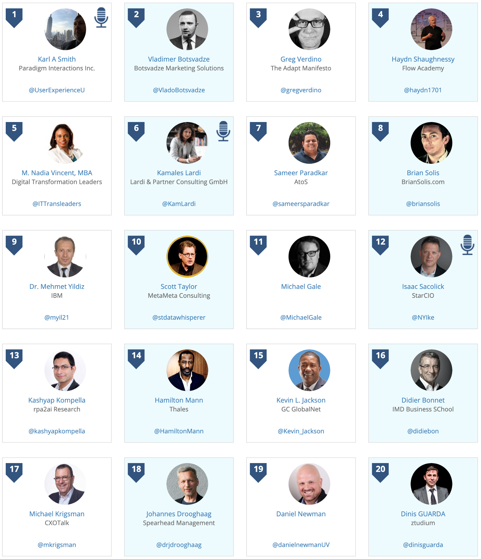 Karl Smith ranked 1st in Digital Transformation Global Thought Leadership and Influencer 10/25/20