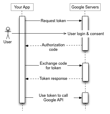 Stop Using Inappbrowser For Your Cordova Phonegap Oauth Flow