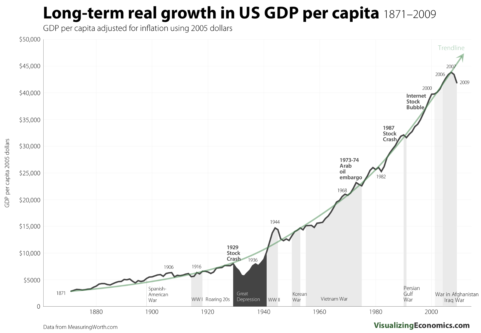 the formula to find the state of the united states economy