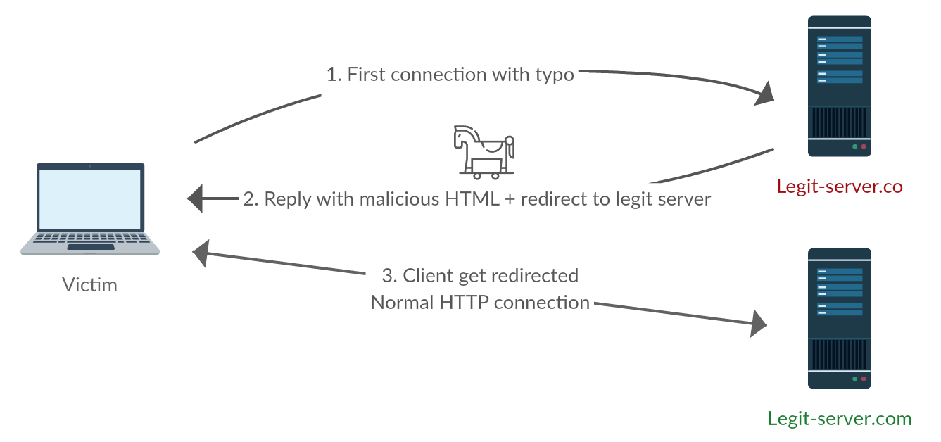 More How to hijack hundreds of HTTP connections with DNS