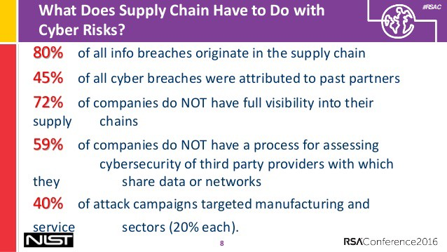The Cyber Security Of Supply Chains Who S The Real Risk