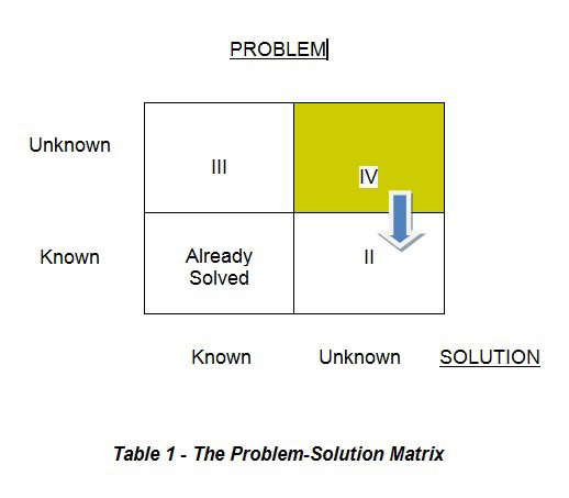 In Search Of Innovative Problems Innovation Nation Medium