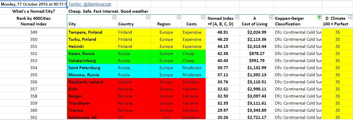 Which City Has The Best Climate In The World Bambouclub Medium