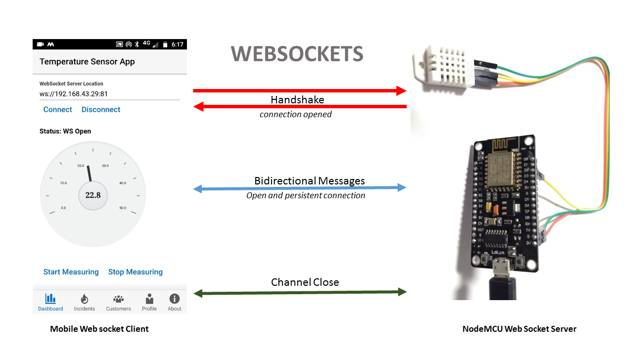 Monitoring Sensor Data In Oracle Jet Mobile App Over Websocket Part 1 Switch Wiring Communicating To Esp8266 Nodemcu