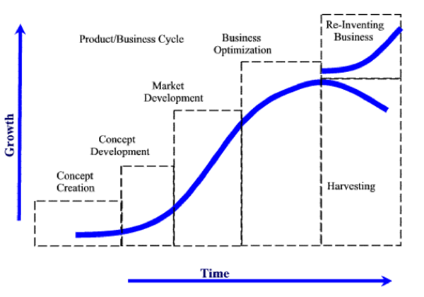 discuss the different strategies to be adopted in product life cycle The product life cycle can vary for different products and different product categories figure 78 life cycle illustrates an example of the product life cycle, showing how a product can move through four stages.