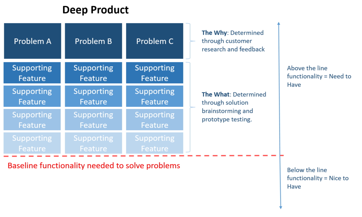Product Roadmap Template | The Art Of The Strategic Product Roadmap Productcoalition Com