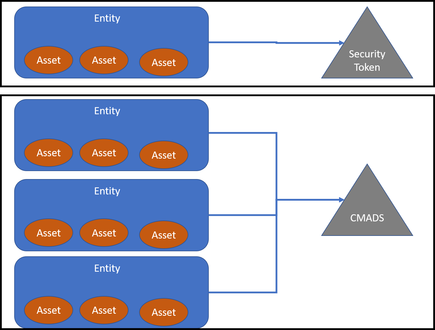 Some Ideas About Collateralized Multi-Asset Security Tokens: Part I