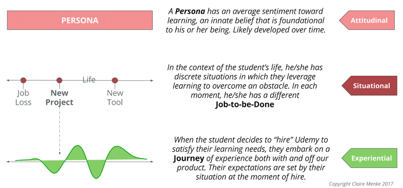 """The """"Goldilocks Experience"""" of developing a foundational research framework—finding a practice that's """"just right"""""""