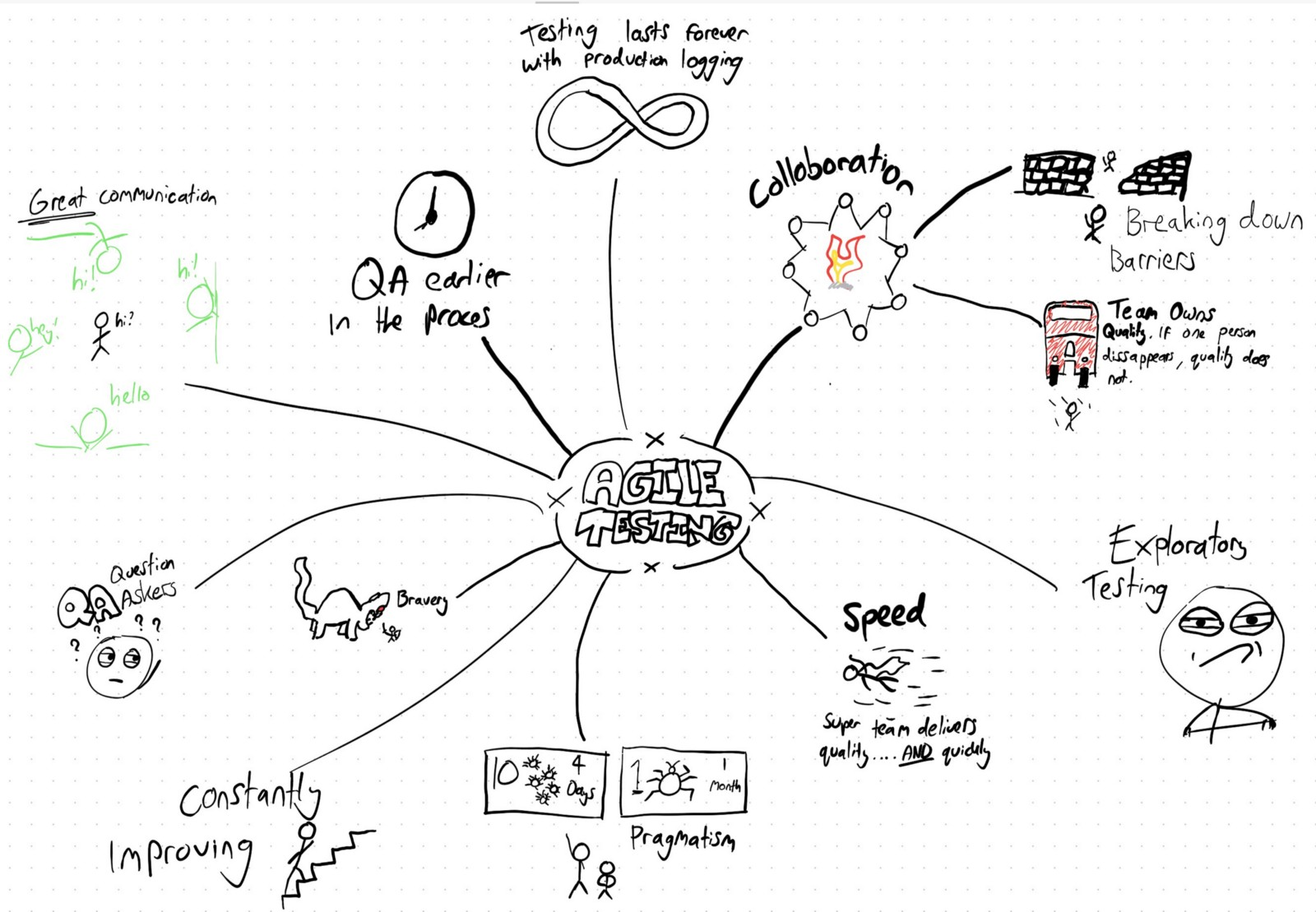 30 Days of agile testing — Day 2: Create a mind map, drawing ...