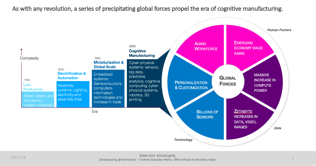 The future of manufacturing is Cognitive.