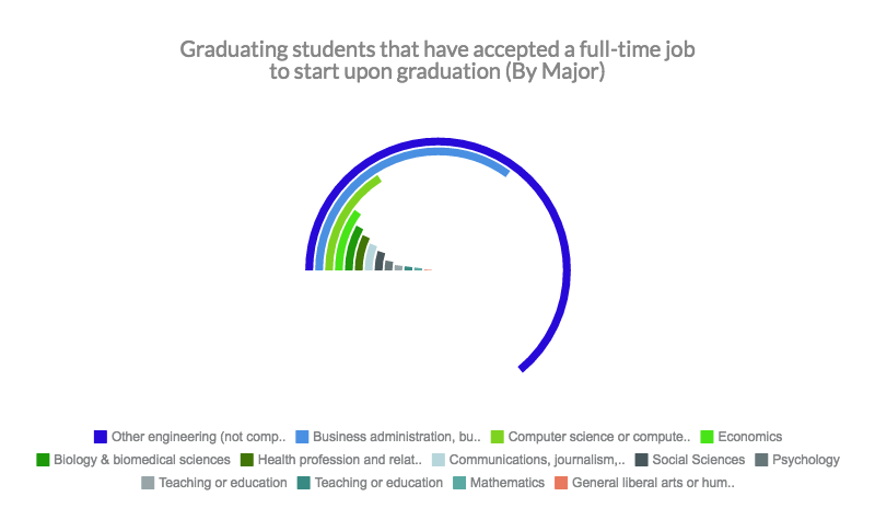 67 Of College Grads Don T Have Jobs Lined Up Yet Student Voices