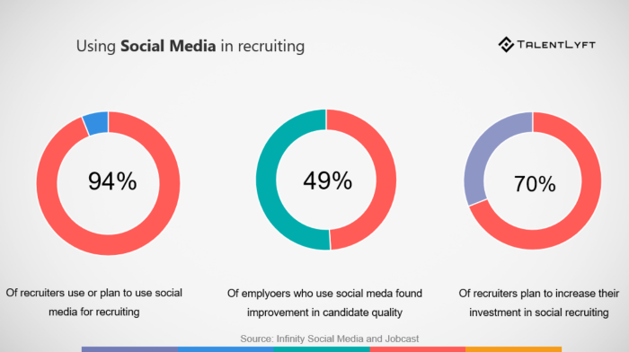 Social Recruiting How To Recruit On Facebook Hr Blog