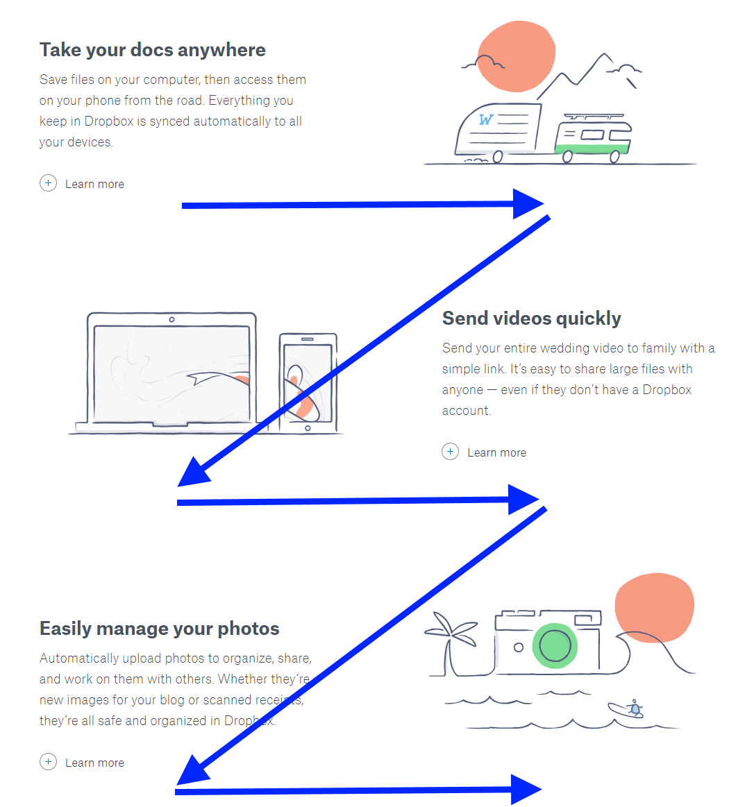 Z Shaped Pattern For Reading Web Content Ux Planet Simple Human Eye Diagram How Our Eyes Work In This Layout Learn More Buttons Play A Role Of Secondary Call To Action That Help Readers Go The Next Relevant Page Without Needing Read