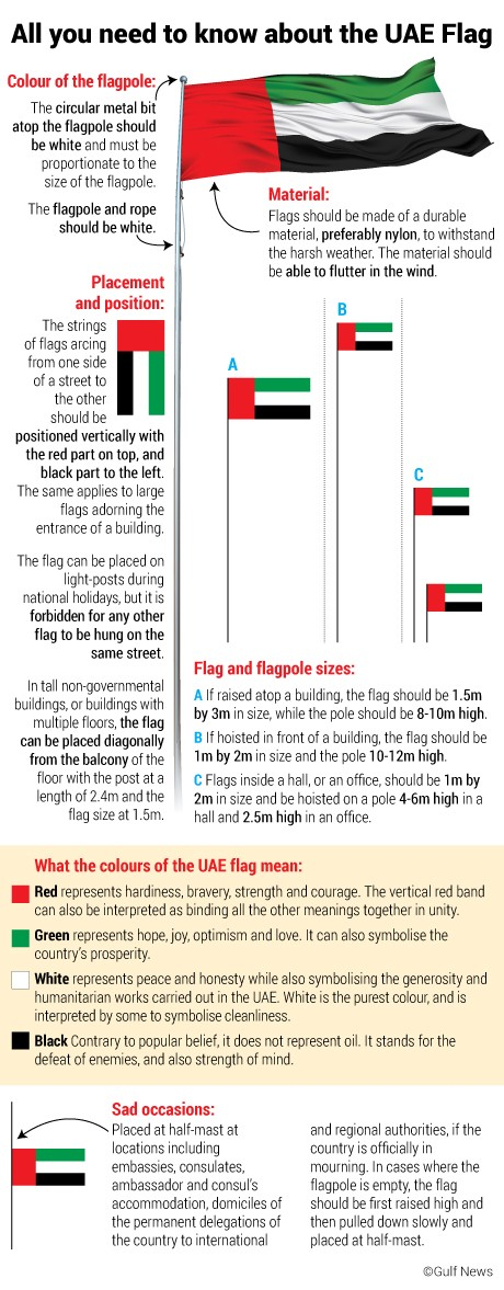 10 Fun Facts For The Uae Flag Day 10 Leaves Medium