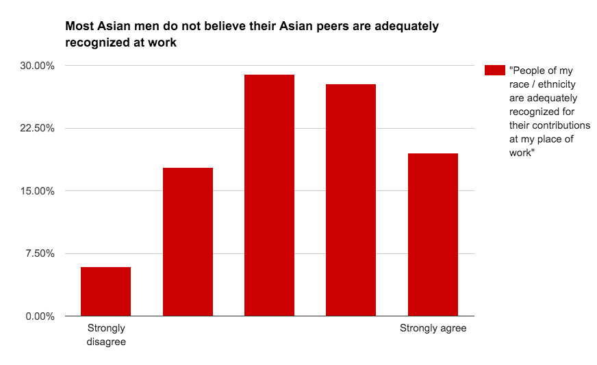 Asian perception from peers — 9