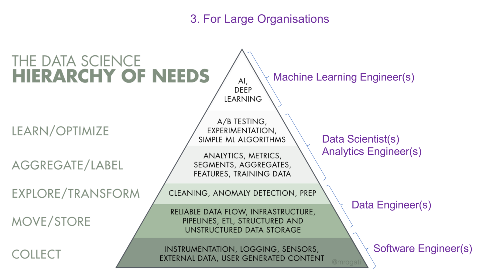 How to setup a Data Science function for your organisation