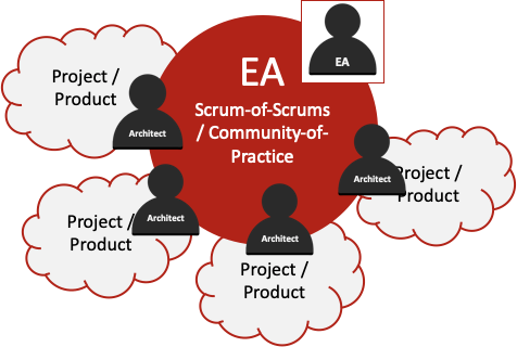 EA Scrum-of-Scrums or CoP *