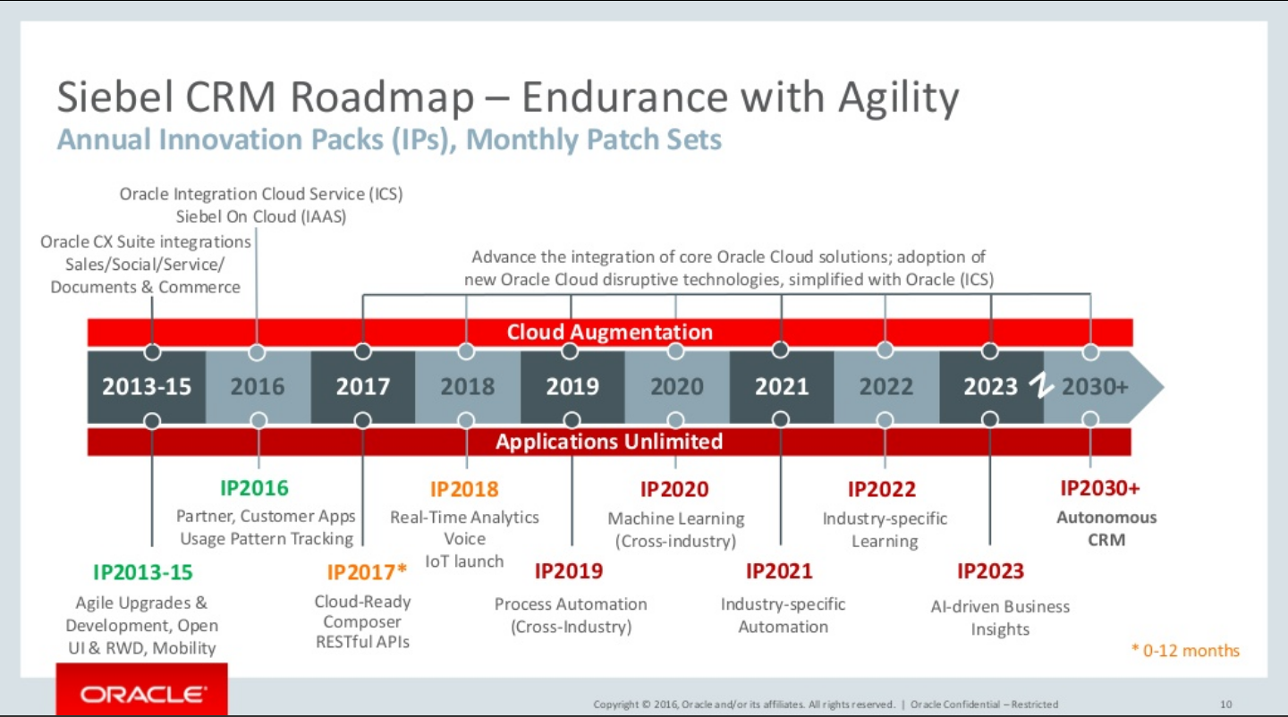 siebel CRM Roadmap