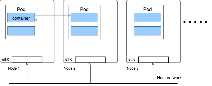 kubernetes flannel networking han s blog pods in kubernetes