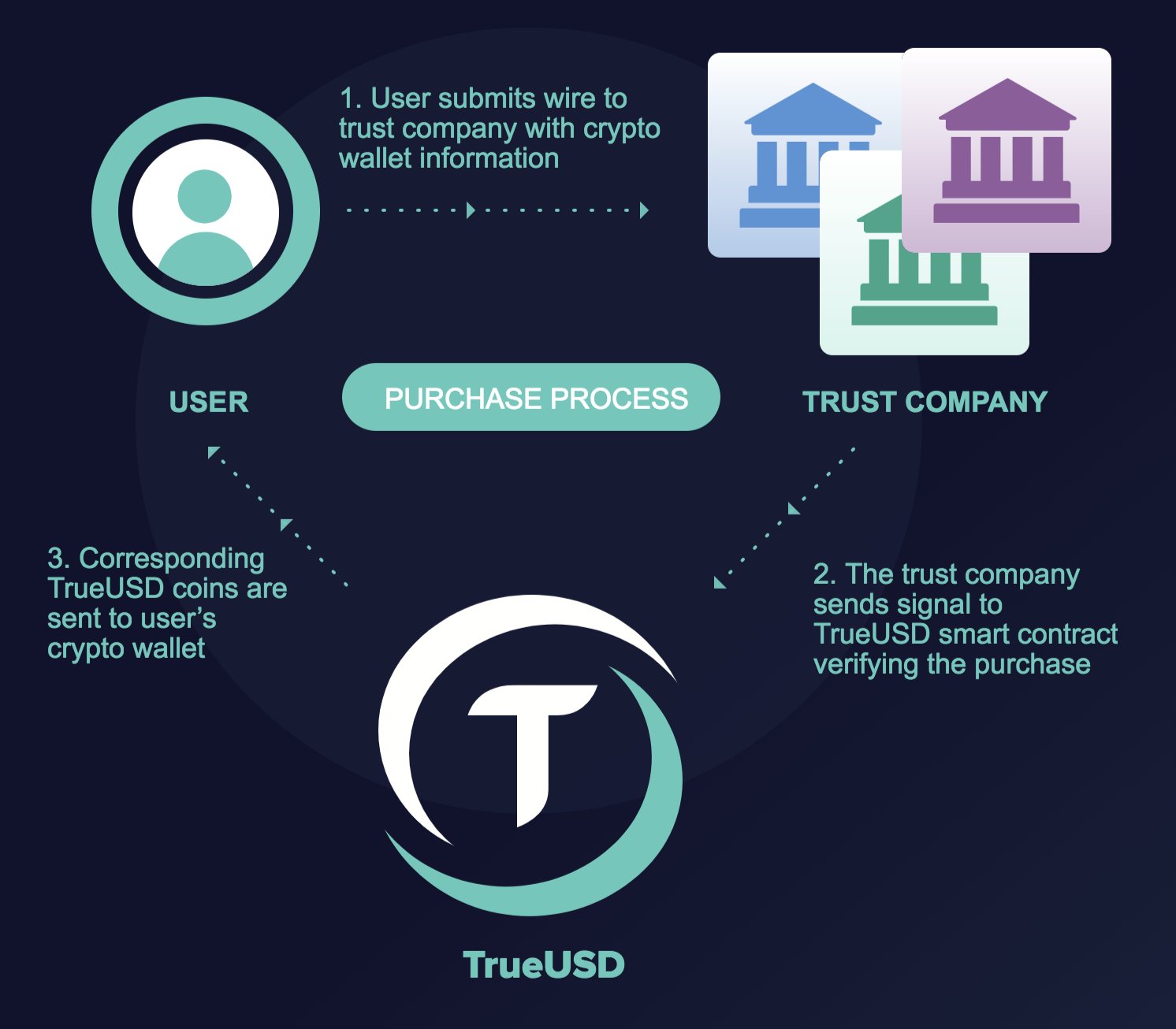 Once Your Funds Have Arrived In The Account Trueusd Smart Contract Will Send You Newly Minted Tokens Corresponding To Number Of Dollars