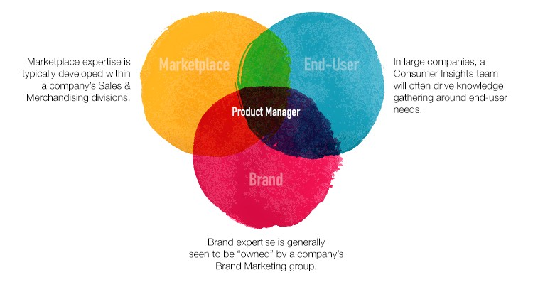 The 10 Best And Worst Venn Diagrams Explaining Product