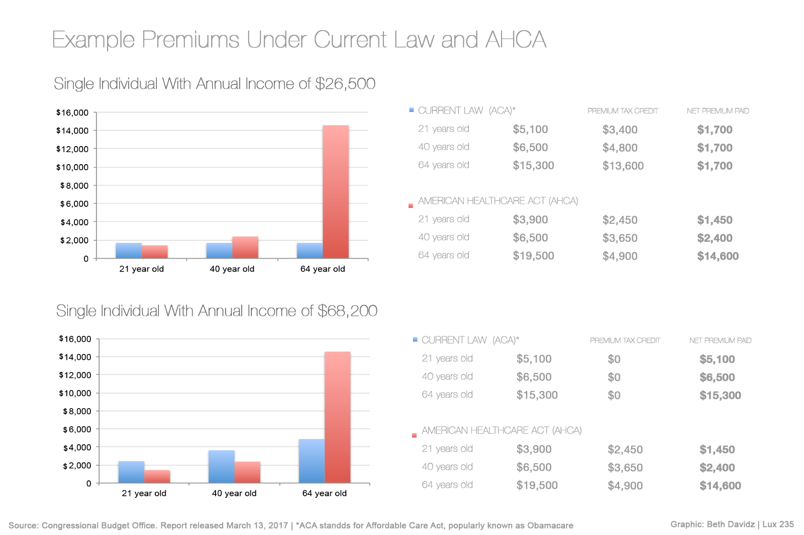 The Other Big Takeaway From The Report Is That In 2018 14 Million More People Would Be Uninsured Under The The New Law By 2026 24 Million