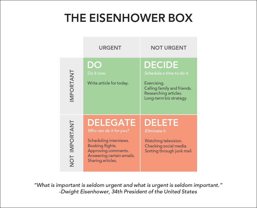 The Eisenhower Method For Taking Action  How To